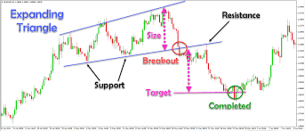 Expanding Triangle Chart Pattern In Technical Analysis Sir