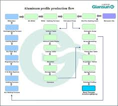 And Extrusion Chart Aluminium Extrusion Press View Extrusion Press Giansun Product Details From Jiangyin Giansun Mould Co Ltd On Alibaba Com