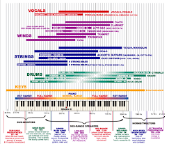 Freq Range Chart A Useful Frequency Chart Edmproduction