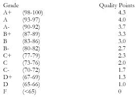 Quality Points Chart Grading Tar Upper School Handbook