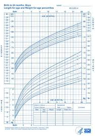 Cdc Percentile Chart For Babies Pin On Baby