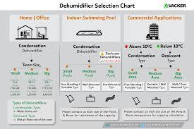 Vackerglobal Humidifier Supplier Dehumidifier Supplier
