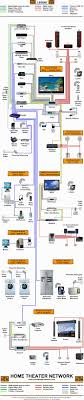 skillful wiring home network diagram diagrams for typical with how to setup a network switch and router at Typical Home Network Diagram