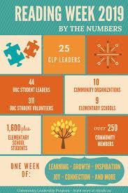 Ubc Graphic Design Program Ubc Community Leadership Program