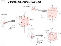 1 ame 60634 int heat trans d b go 1 diffe coordinate systems cartesian cylindrical spherical