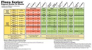 General Hydroponics Flora Series Feeding Charts