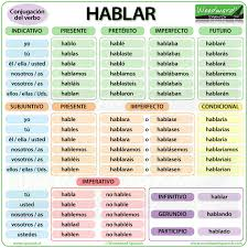 Chart Translation Spanish Hablar Spanish Verb Conjugation Meaning And Examples