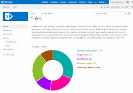 Pie Chart Sharepoint 2013 Add Charts In Sharepoint Online Office 365 How To