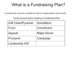 fundraising pyramid template annual fundraising plan template sample example statu co