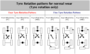 Tire Wear Pattern Chart Tyre Rotation Atma India