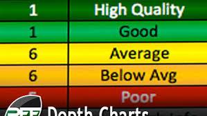 Chiefs Depth Chart 2015 2015 Depth Chart Updates Pff News Analysis Pff
