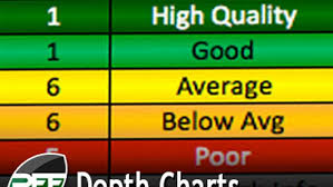 All 32 Nfl Teams Depth Chart 2015 Depth Chart Updates Pff News Analysis Pff