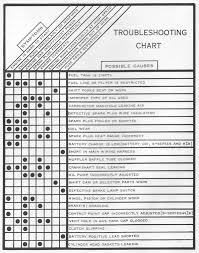 Clutch Troubleshooting Chart 1 Troubleshooting