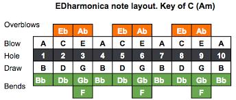 Session Steel Edharmonica