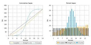 Modelling Capex And S Curves Digit Financial Modelling
