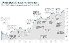 Msci World Stock Index Chart Markets Have Rewarded Discipline Global Performance Review