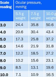 Pressure Conversion Chart Pdf 36 Veritable Conversion Table Download