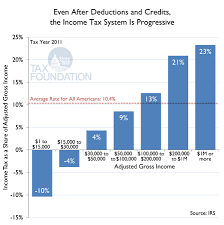 Tax Deduction Chart Even After Deductions And Credits The Income Tax System Is