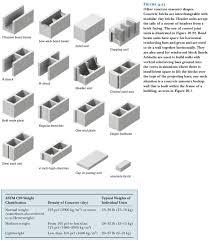 Concrete Block Lintel Design Figure 9 23 Other Concrete Masonry Shapes Concret