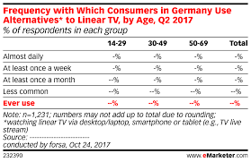 Frequency With Which Consumers In Germany Use Alternatives