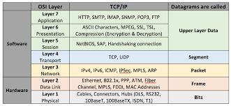 osi model mnemonic please do not teach students pointless acronyms