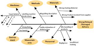 Fishbone Chart Fishbone Diagram Meaning Examples How To Draw Ishikawa