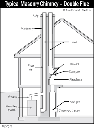 fireplace chimney design. - fireplace \u0026 chimney design