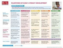 Literacy Milestones Chart Milestones Of Early Literacy Development Reach Out Read