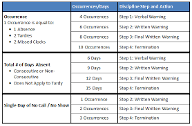 disciplinary policy template. Attendance and Punctuality Policies Human Resources Vanderbilt
