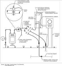 basic boat wiring diagram images wiring diagrams schematics besides 3 phase meter wiring diagram