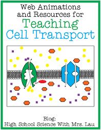 Active Vs Passive Transport Venn Diagram Teaching Cell Transport Osmosis Diffusion Facilitated Diffusion