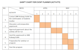 Wedding Planning Gantt Chart Gantt Chart Wedding College Paper Sample