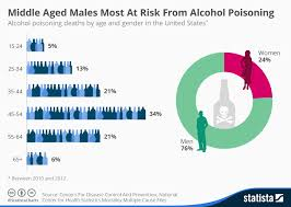 Most • Risk Aged Middle Chart Statista Poisoning At From Males Alcohol