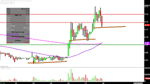 Amr Stock Chart Alta Mesa Resources Inc Amr Stock Chart Technical Analysis For 09 17 2019