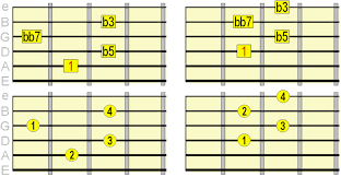 Diminished Guitar Chords How When To Play