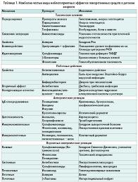 Побочные действия лекарств в педиатрической практике Наиболее распространенные неблагоприятные эффекты лекарственных средств представлены в таблице 1