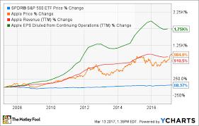 Buffetts Berkshire Hathaway Buys Apple Stock Should You