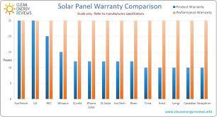 Winaico Solar Panel Review Clean Energy Reviews