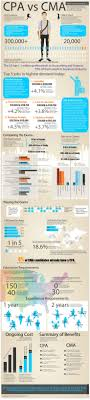 best ideas about accounting jobs accounting cpa vs cma infographic by the constant analyst cpa exam club cpaexamclub