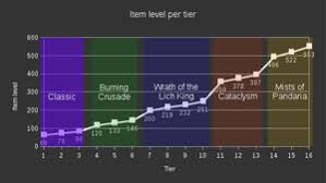 For Honor Gear Chart Season 3 Item Level Wowpedia Your Wiki Guide To The World Of Warcraft