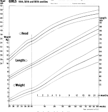 Preemie Growth Chart Figure 2 From A Growth Chart For Premature And Other Infants