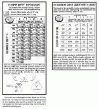 Wire Fishing Line Depth Chart Wire Fishing Line Depth Chart Great Buys On Stainless