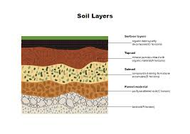 Soil Layers Free Soil Layers Templates