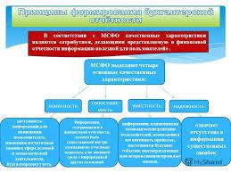 Презентация на тему ТЕМА КОНЦЕПЦИЯ БУХГАЛТЕРСКОЙ  23 В соответствии