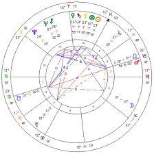 Albert Einstein Horoscopes Of Famous People