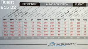 Titleist 915 Adjustment Chart Titleist 915 D2 And 915 D3 Drivers The Amateurgolf Com Review