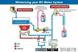similiar how a rv water system diagram keywords water systems best rv water filter rv water tanks rv fresh water