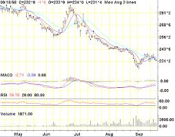 Tfc Trading Charts