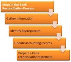 Bank Reconcilation Need And Steps For Preparation Of Bank Reconciliation Statement