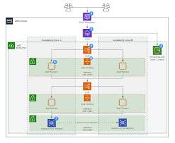 How To Build Aws Architecture Diagrams Lucidchart Blog